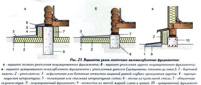 Высота свайного фундамента над уровнем земли