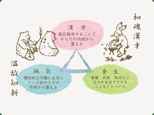 因果と理法