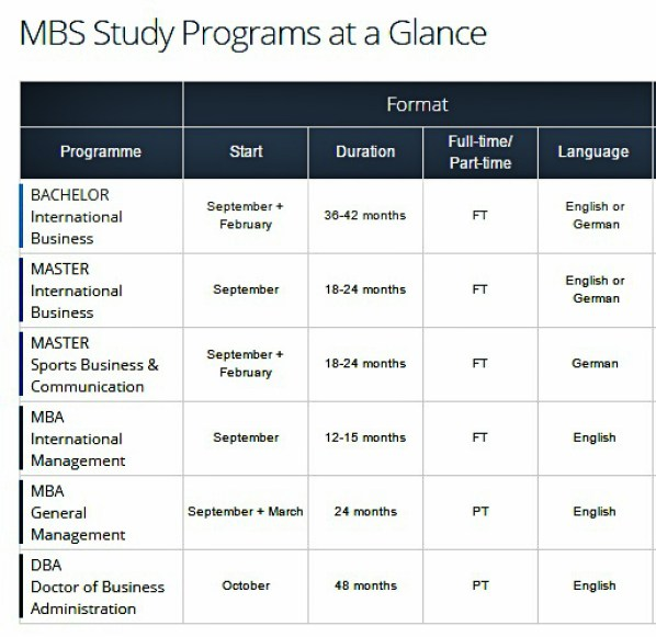 munich business school programi