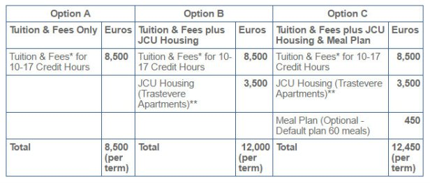 tution fee JCU kako na master