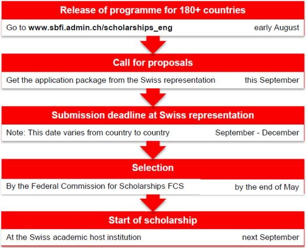 stipendije za svajcarsku