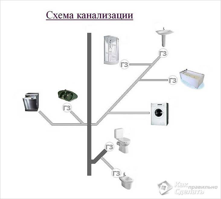Замена канализации какие трубы выбрать правильный порядок работ и частые ошибки