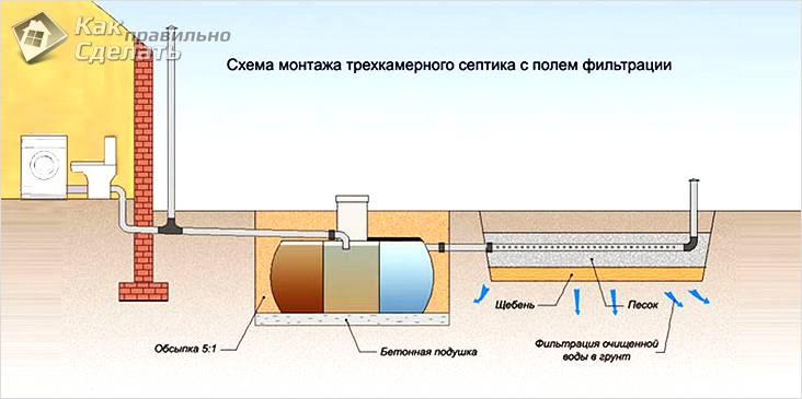 Схема работы трехкамерного септика