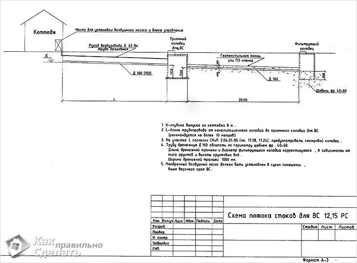 Схема потока стоков