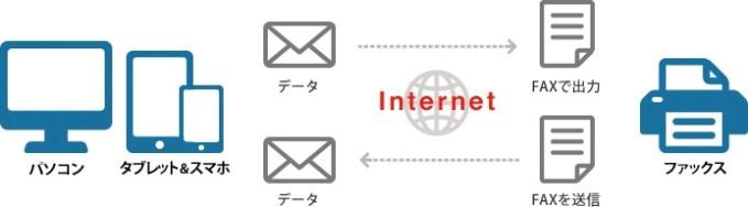 eFaxはメールやスマホアプリで簡単に送受信が可能