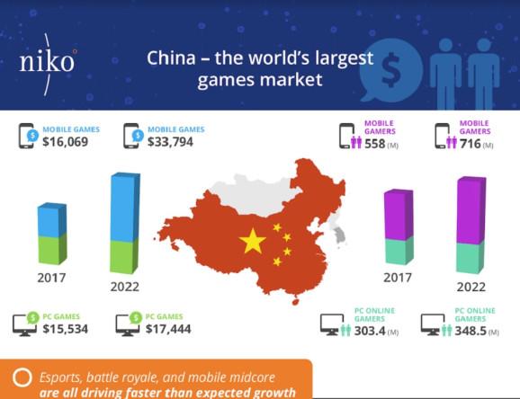 china market niko