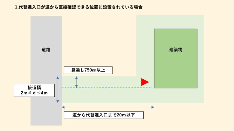 旗竿地の代替進入口①