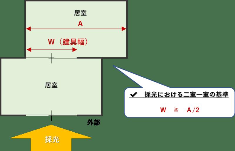 採光計算_二室一室の基準