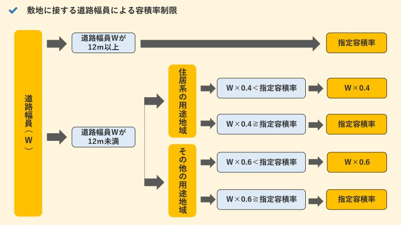 容積率_敷地に接する道路幅員による容積率制限