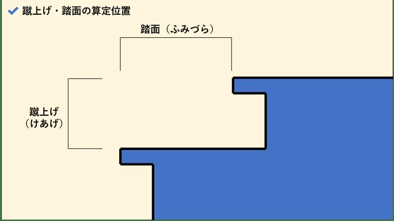階段寸法_けあげ・踏面の算定位置