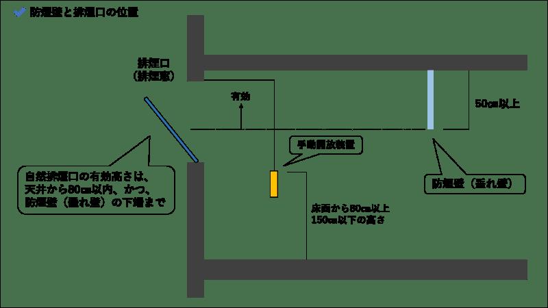 排煙設備_防煙垂れ壁