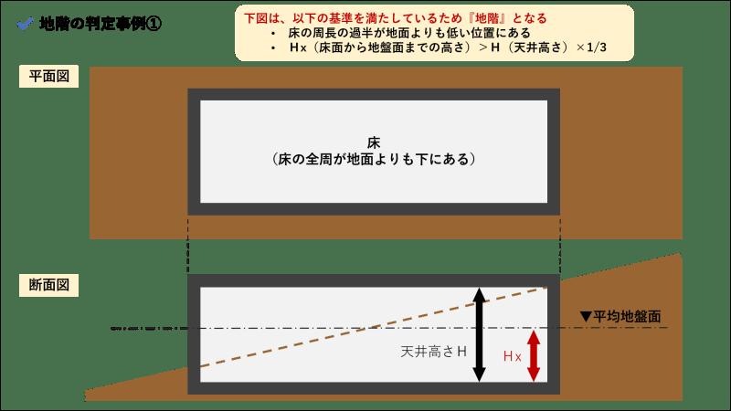 地階_判定事例①