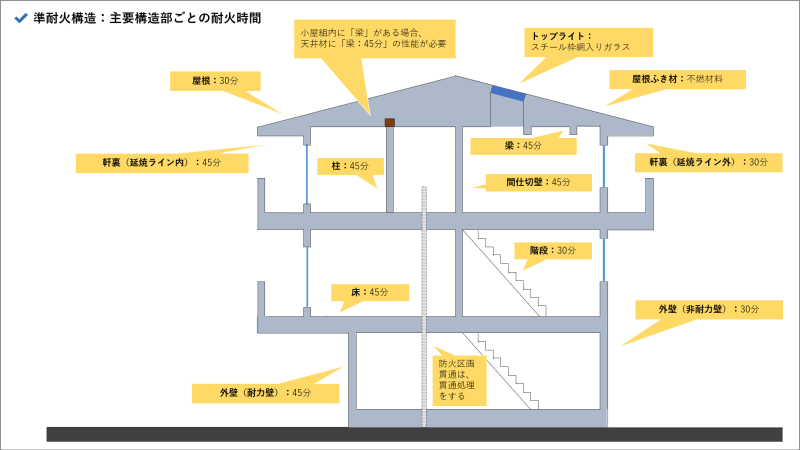 準耐火構造_図解