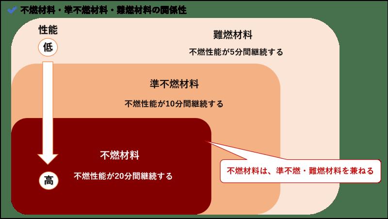不燃材料・準不燃材料・難燃材料_関係性