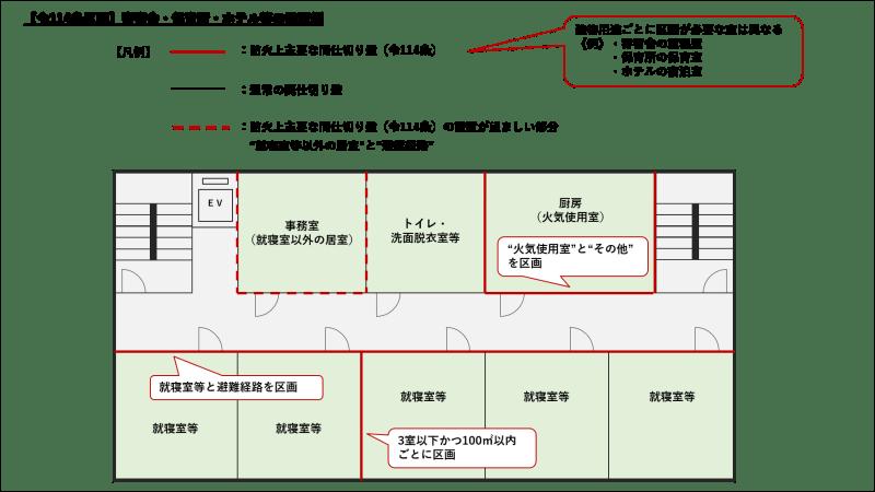 【114条区画】防火上主要な間仕切壁_設置位置