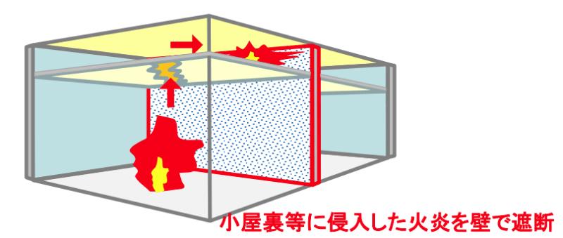 防火上主要な間仕切壁