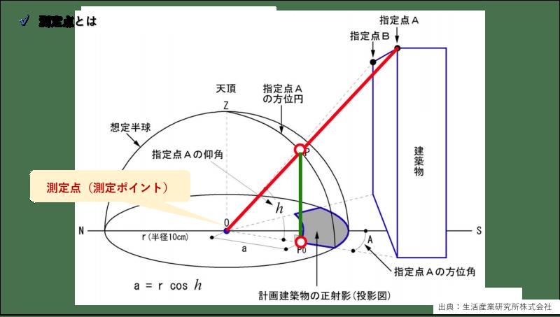 天空率_測定点(ポイント)とは