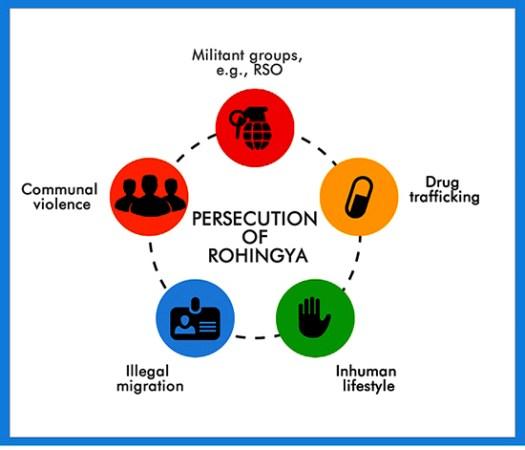 rohinga-persecution