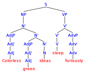 756px-Syntax_tree.svg