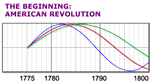Cycles in America from 1775 to 1800