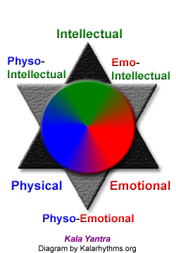 Physical, Emotional, Intellectual, Kala-Yantra