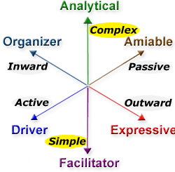 Simple and Complex Behavior