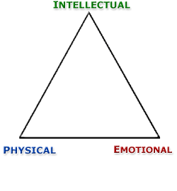 Physical, Emotional, Intellectual, Upward Trikona