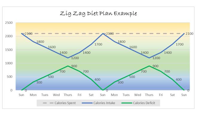 Zig Zag Diet Plan