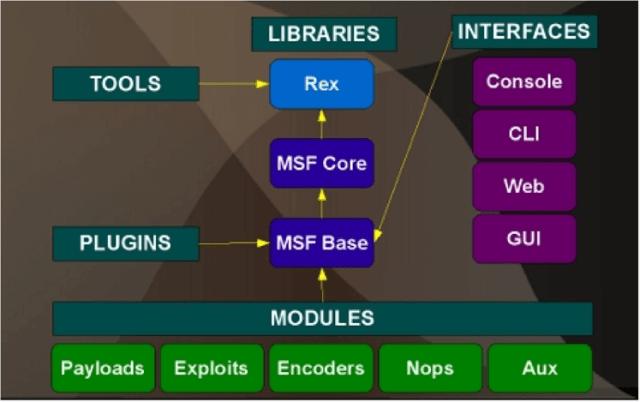 Metasploit Framework - A Beginner's Guide for Penetration Testing