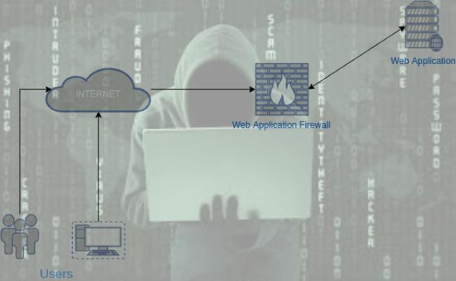 WAF-Buster : Disrupt WAF by abusing SSL/TLS Ciphers - Kali Linux