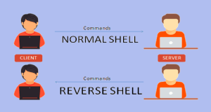 Reverse Shell