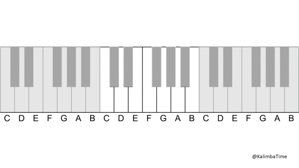 A diagram showing the diatonic keys of C Major on a piano keyboard in one octave.