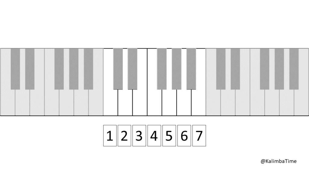 a diagram showing the seven diatonic keys of C Major