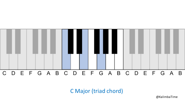 a diagram that highlights the piano keys C, E, and G - otherwise known as the C Major triad