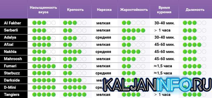 В этой таблице есть все нужные данные по многим табакам.