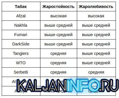 А вот полезная таблица для вас про жаростойкость.