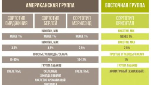 Это таблица видов сырья для табака по крепости.