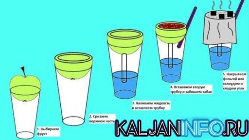 Теперь ты знаешь, как сделать кальян на стакане своими руками в домашних условиях.