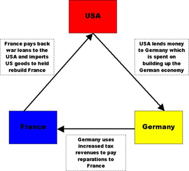 The Dawes Plan 1924