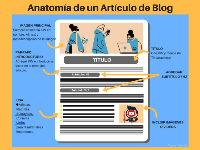 anatomía de un artículo de blog perfecto