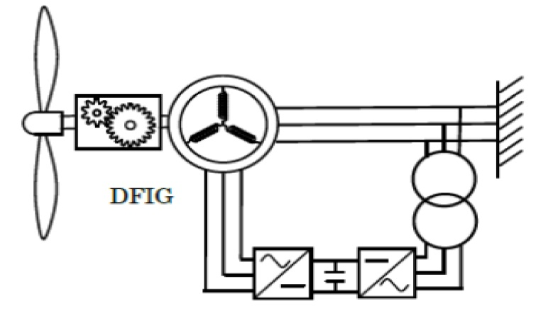 Permanent Magnet Synchronous Generator (PMSG) driven Wind