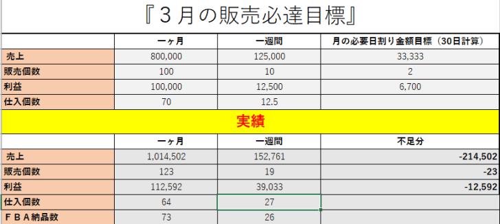 2017-04-01_06h41_38 せどりのコンサル生の女性の赤木さんが3カ月で月商100万達成