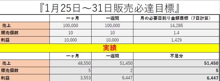 2017-04-02_08h01_16 物販ビジネスせどりのコンサル生池田さんが3カ月で月商120万達成