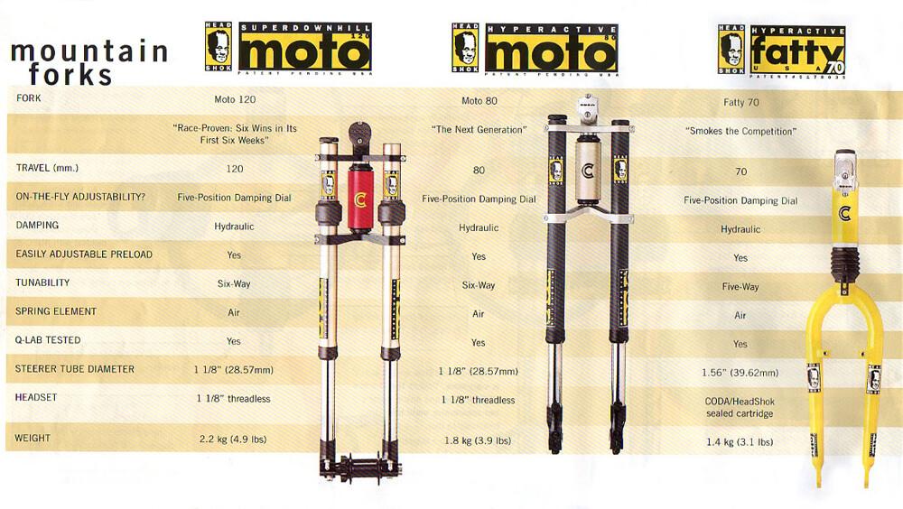 MOTO120
