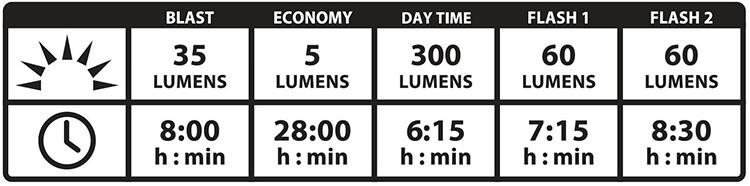 ライトのモード表の画像