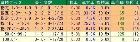 京王杯2歳ステークスデータ1単勝オッズ