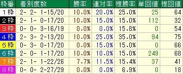 天皇賞・秋データ2枠順