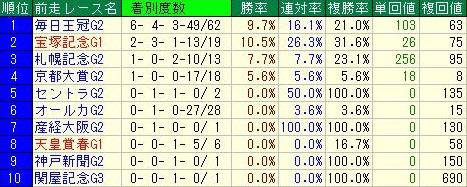 天皇賞・秋データ5前走レース