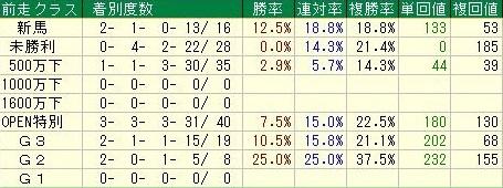 京王杯2歳ステークスデータ4前走クラス