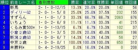 京王杯2歳ステークスデータ5前走レース